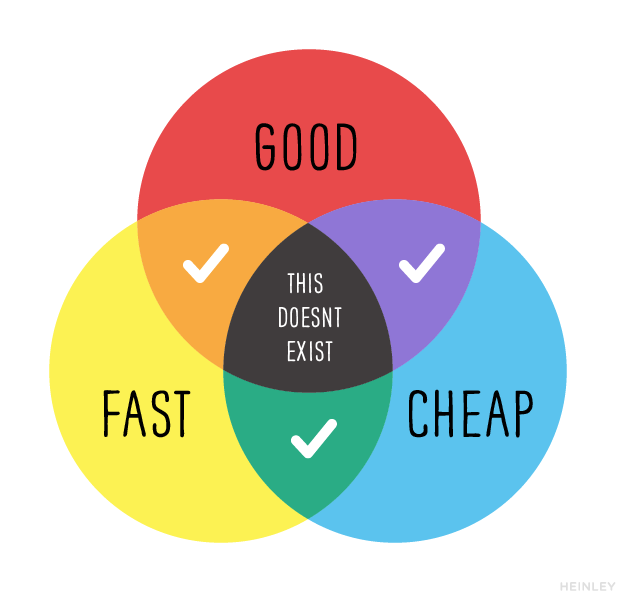 Fast, cheap, and good: pick two. Graphic by BJ Heinley.